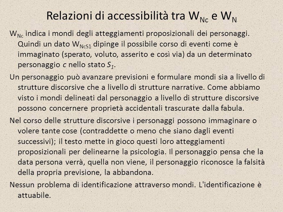 Relazioni di accessibilità tra WNc e WN