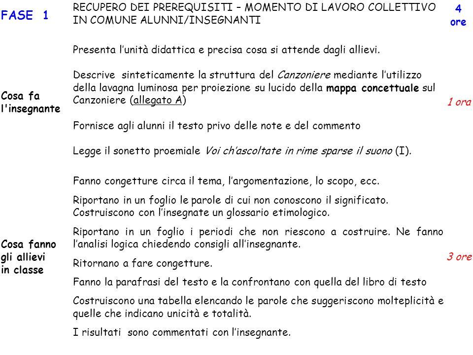 FASE 1 RECUPERO DEI PREREQUISITI – MOMENTO DI LAVORO COLLETTIVO IN COMUNE ALUNNI/INSEGNANTI. 4 ore.
