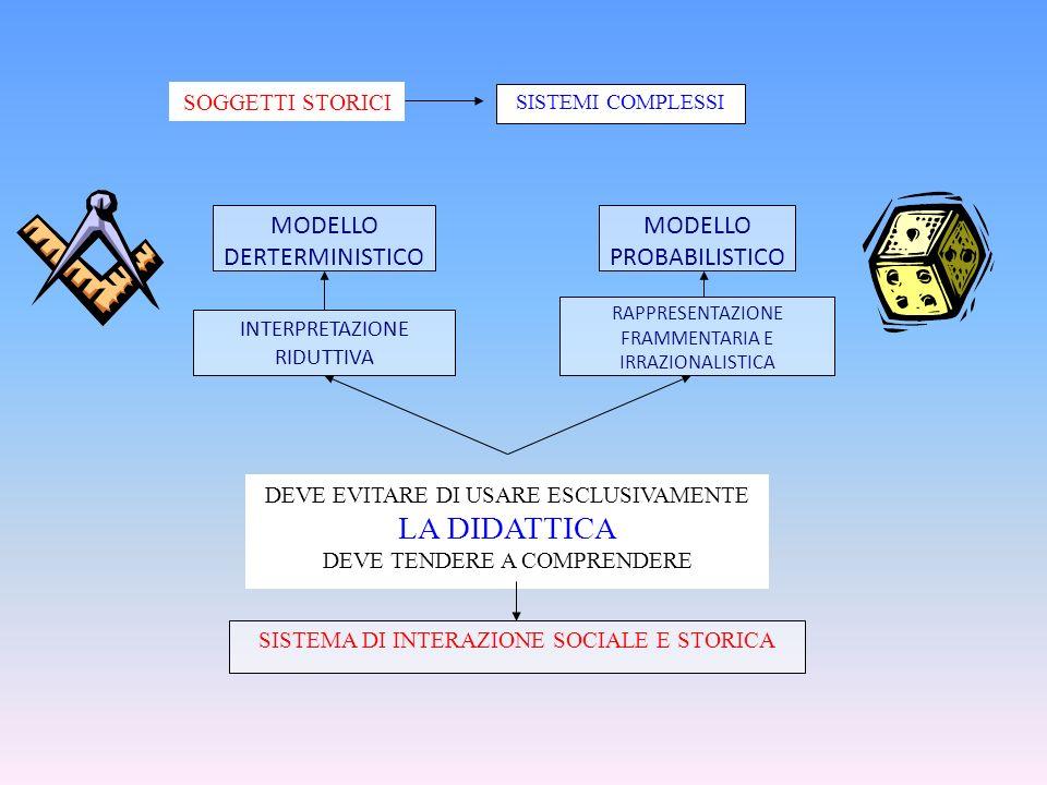 LA DIDATTICA MODELLO DERTERMINISTICO MODELLO PROBABILISTICO