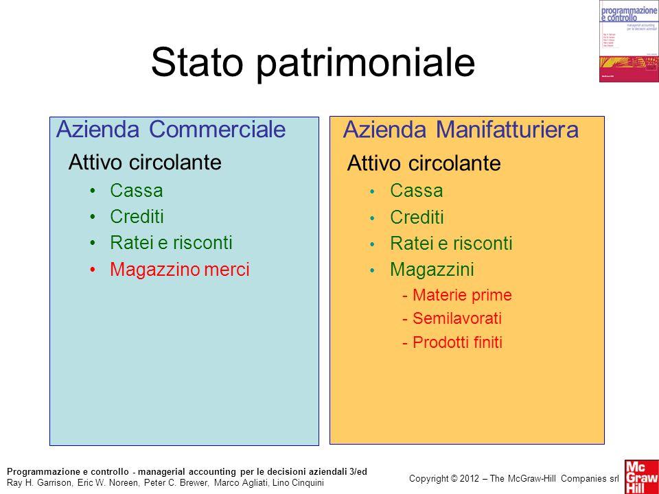 Stato patrimoniale Azienda Manifatturiera Azienda Commerciale