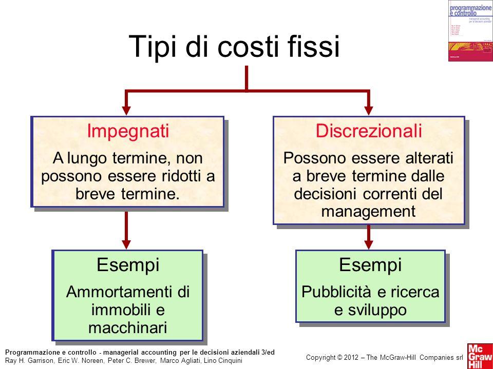 Tipi di costi fissi Impegnati Impegnati Discrezionali Esempi Esempi
