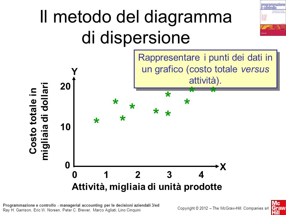 Il metodo del diagramma di dispersione