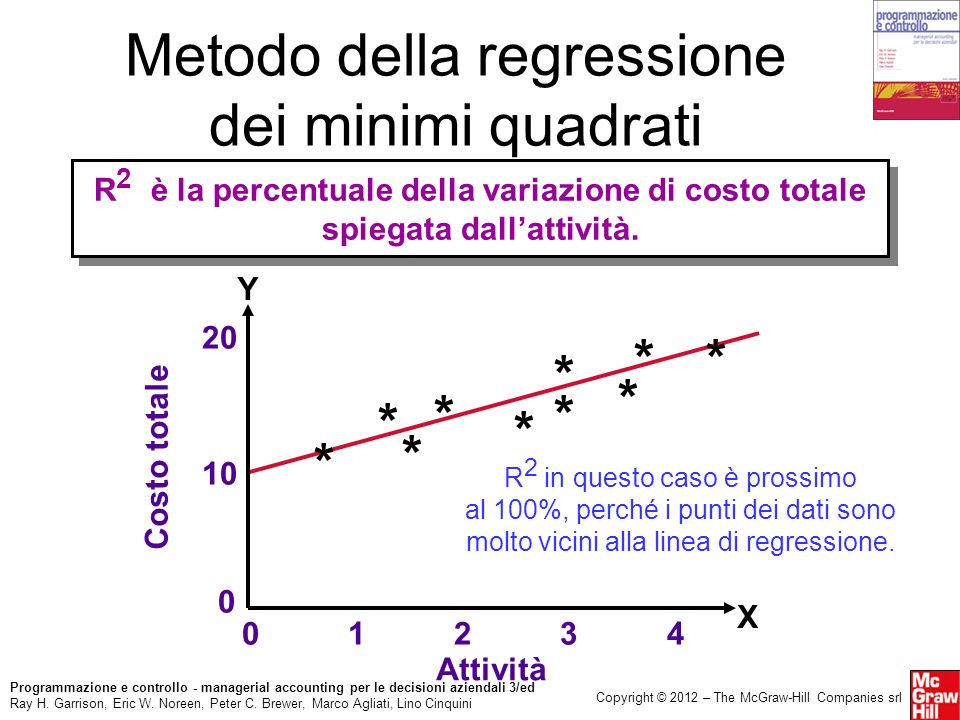 Metodo della regressione dei minimi quadrati