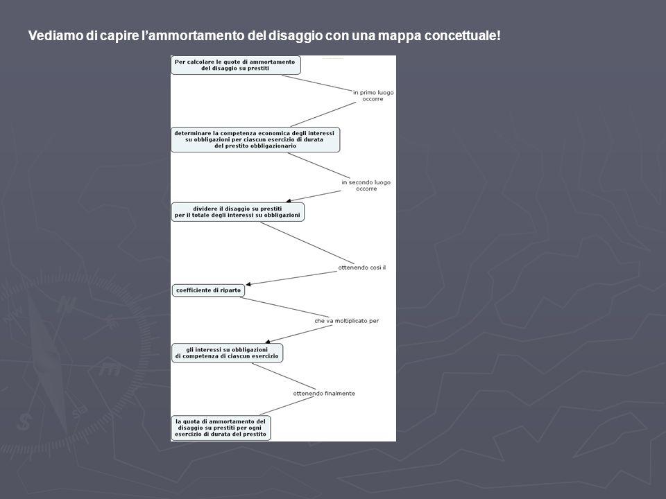Ammortamento disaggio: mappa concettuale