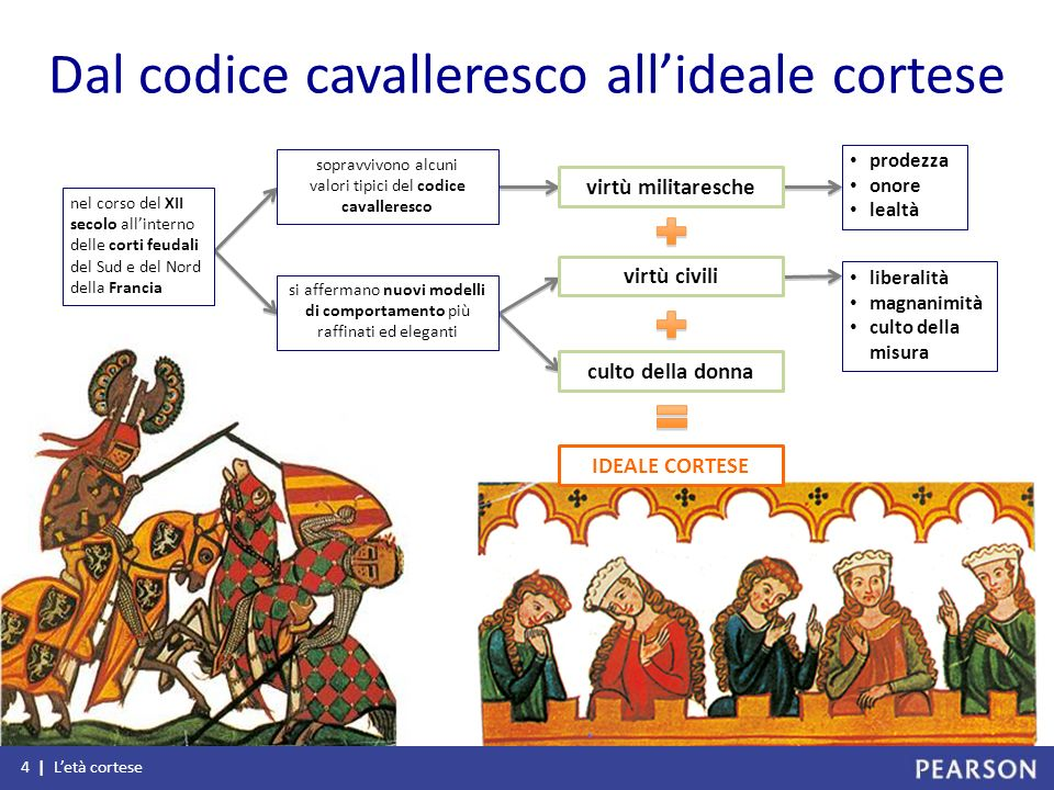 Dal codice cavalleresco all'ideale cortese