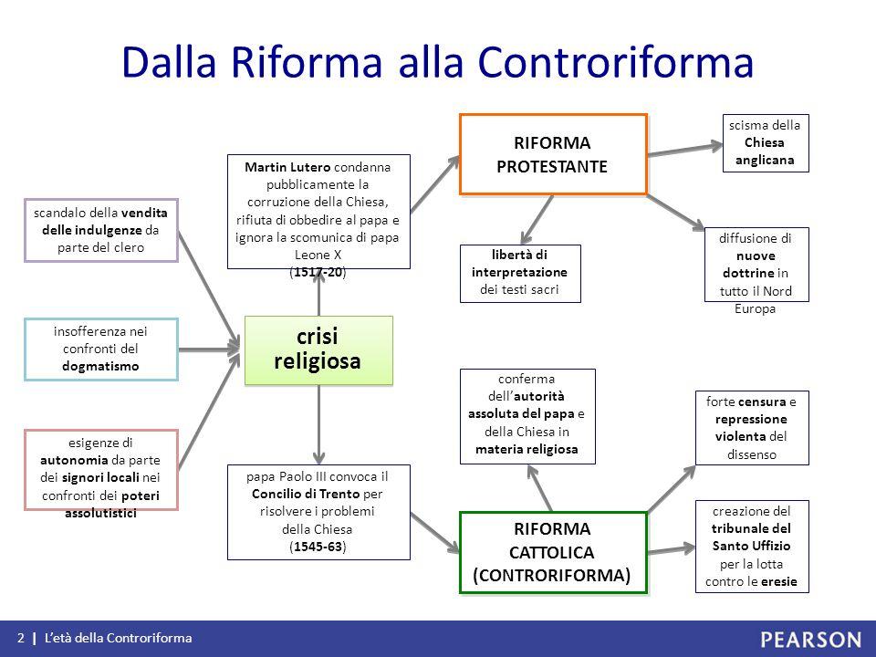 RIFORMA CATTOLICA (CONTRORIFORMA)