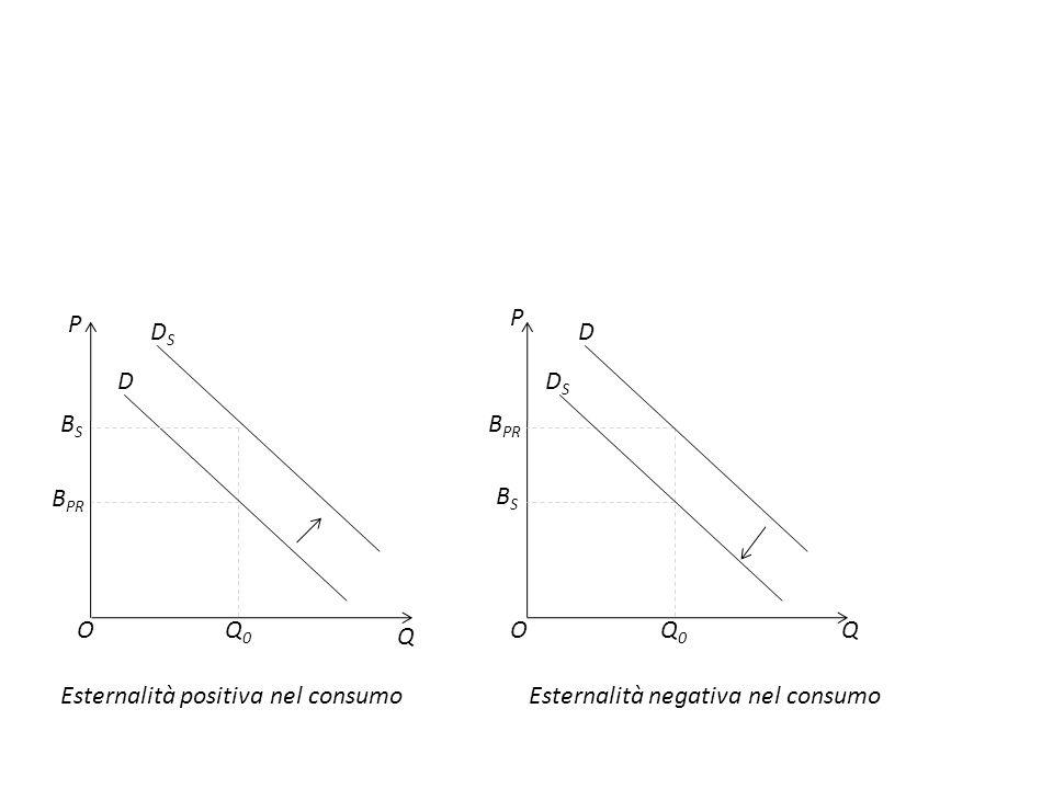P P. DS. D. D. DS. BS. BPR. BPR. BS. O. Q0. O. Q0. Q. Q. Esternalità positiva nel consumo.