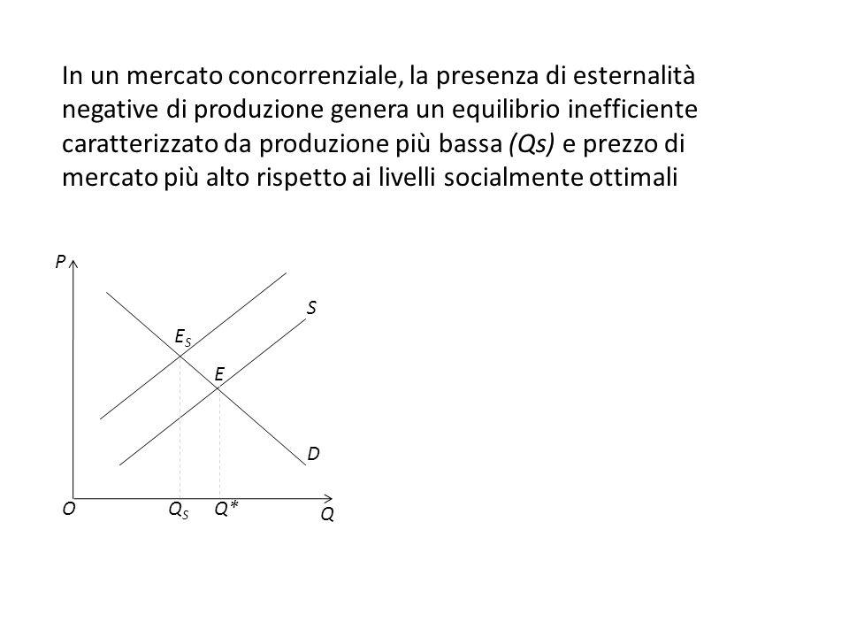 In un mercato concorrenziale, la presenza di esternalità negative di produzione genera un equilibrio inefficiente caratterizzato da produzione più bassa (Qs) e prezzo di mercato più alto rispetto ai livelli socialmente ottimali