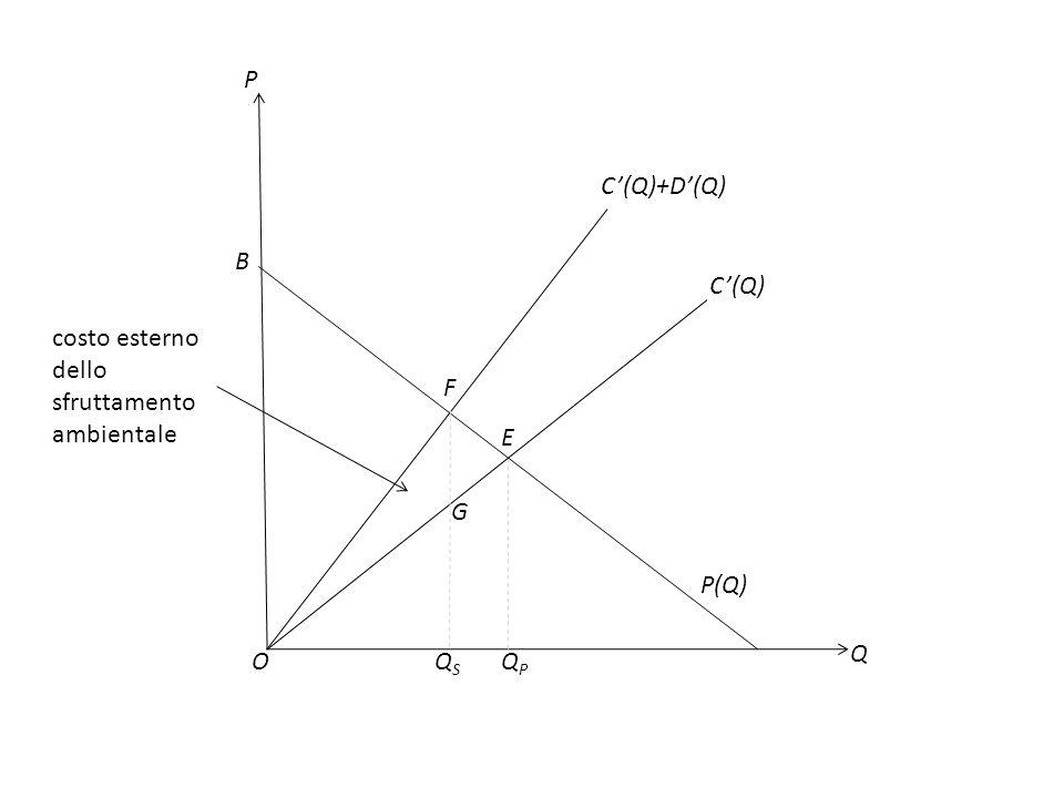 P C'(Q)+D'(Q) B C'(Q) costo esterno dello sfruttamento ambientale F E G P(Q) Q O QS QP