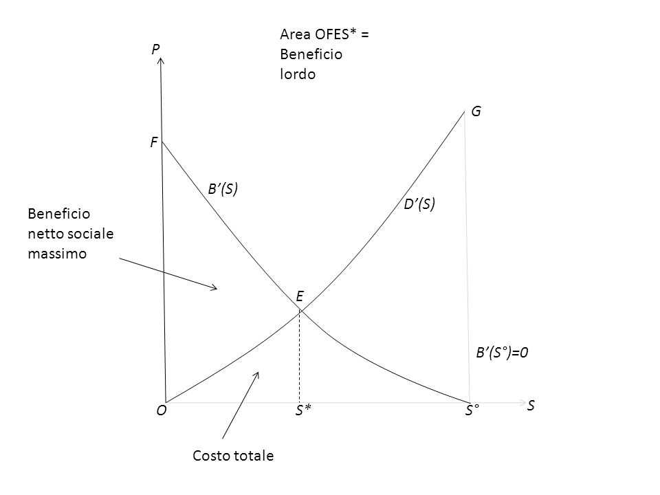 Area OFES* = Beneficio lordo
