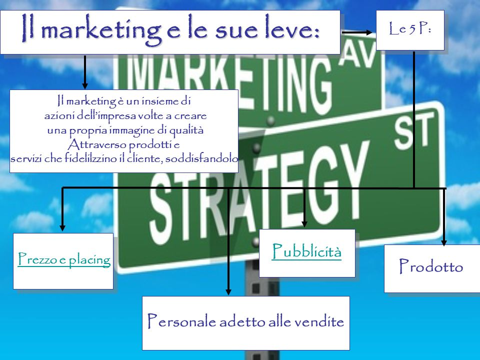 Il marketing e le sue leve: