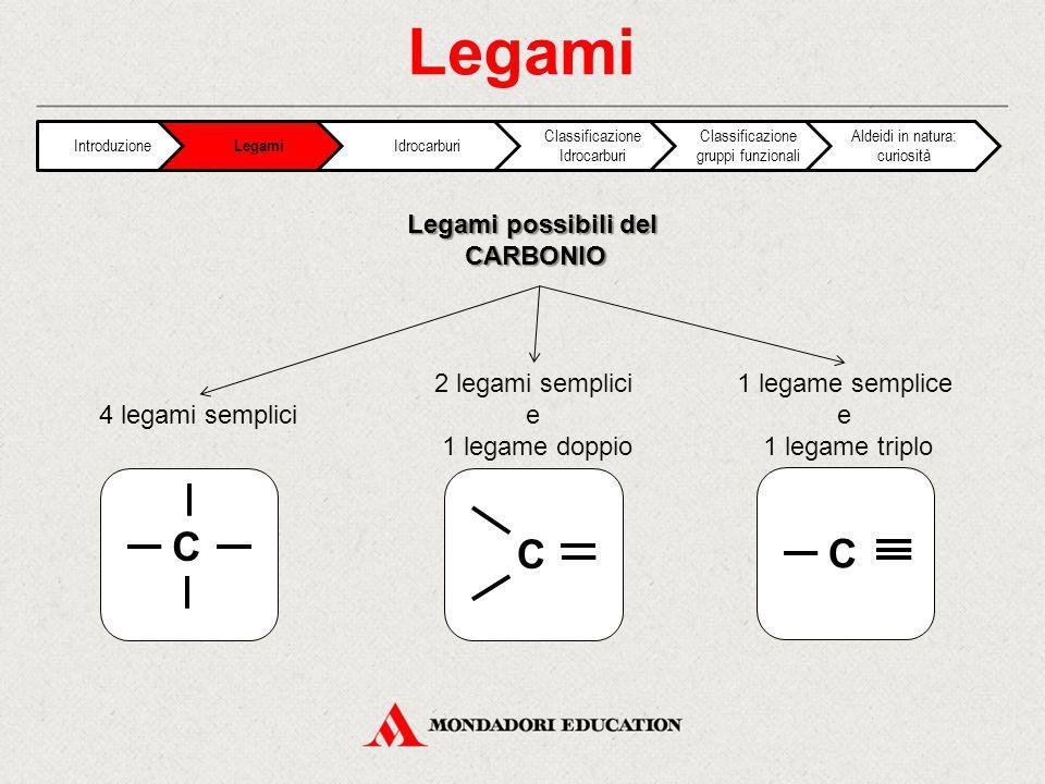 Legami C C C Legami possibili del CARBONIO 2 legami semplici e