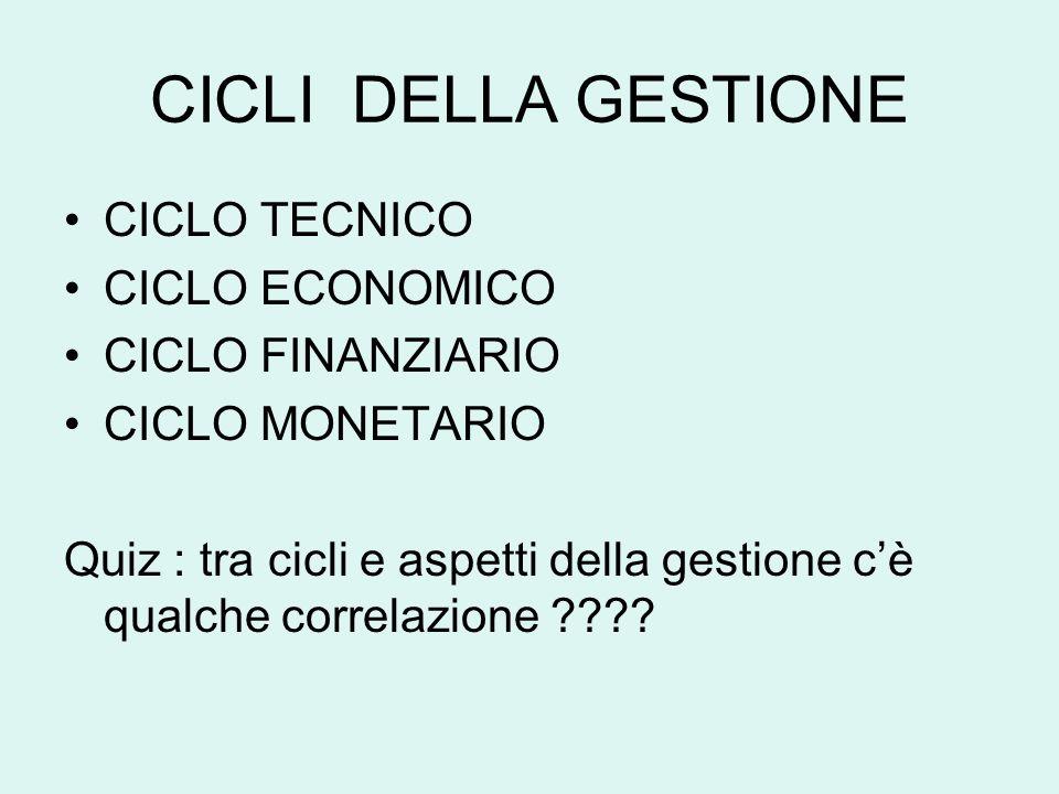 CICLI DELLA GESTIONE CICLO TECNICO CICLO ECONOMICO CICLO FINANZIARIO