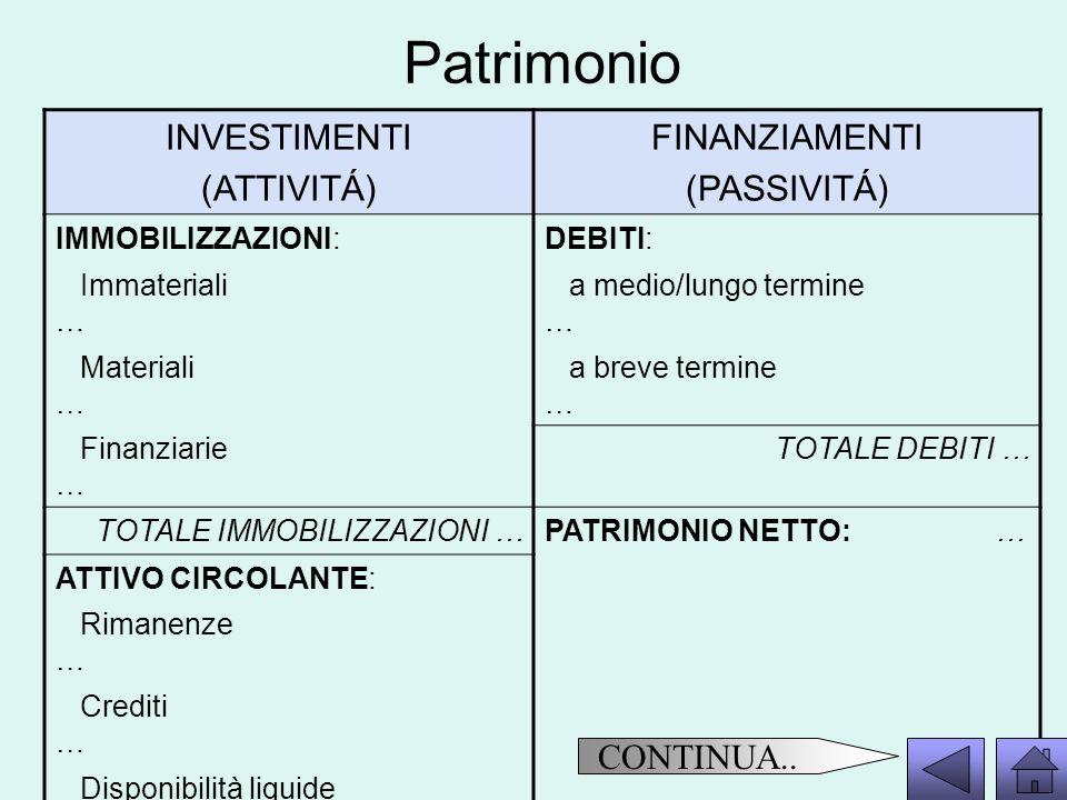 Patrimonio INVESTIMENTI (ATTIVITÁ) FINANZIAMENTI (PASSIVITÁ)
