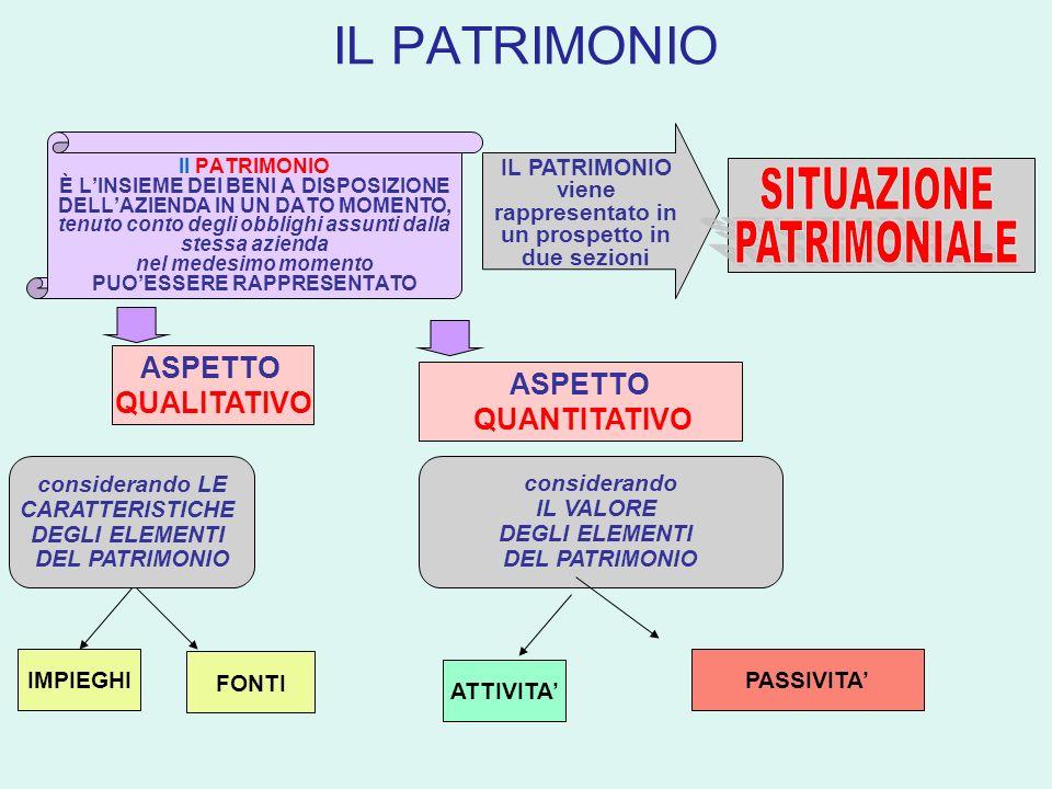 IL PATRIMONIO SITUAZIONE PATRIMONIALE ASPETTO QUALITATIVO ASPETTO
