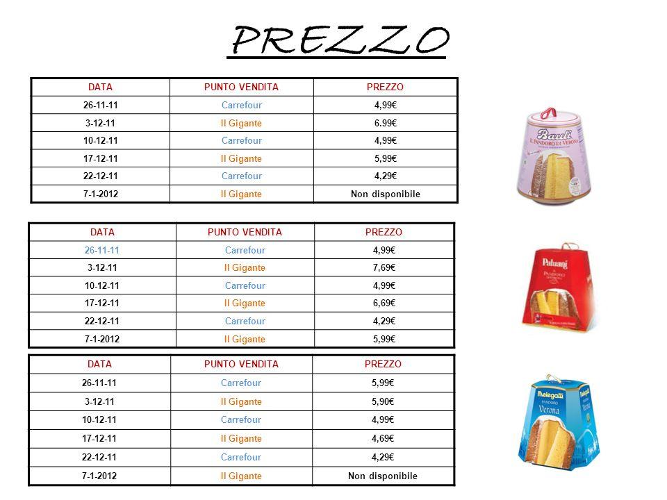 PREZZO DATA PUNTO VENDITA PREZZO 26-11-11 Carrefour 4,99€ 3-12-11