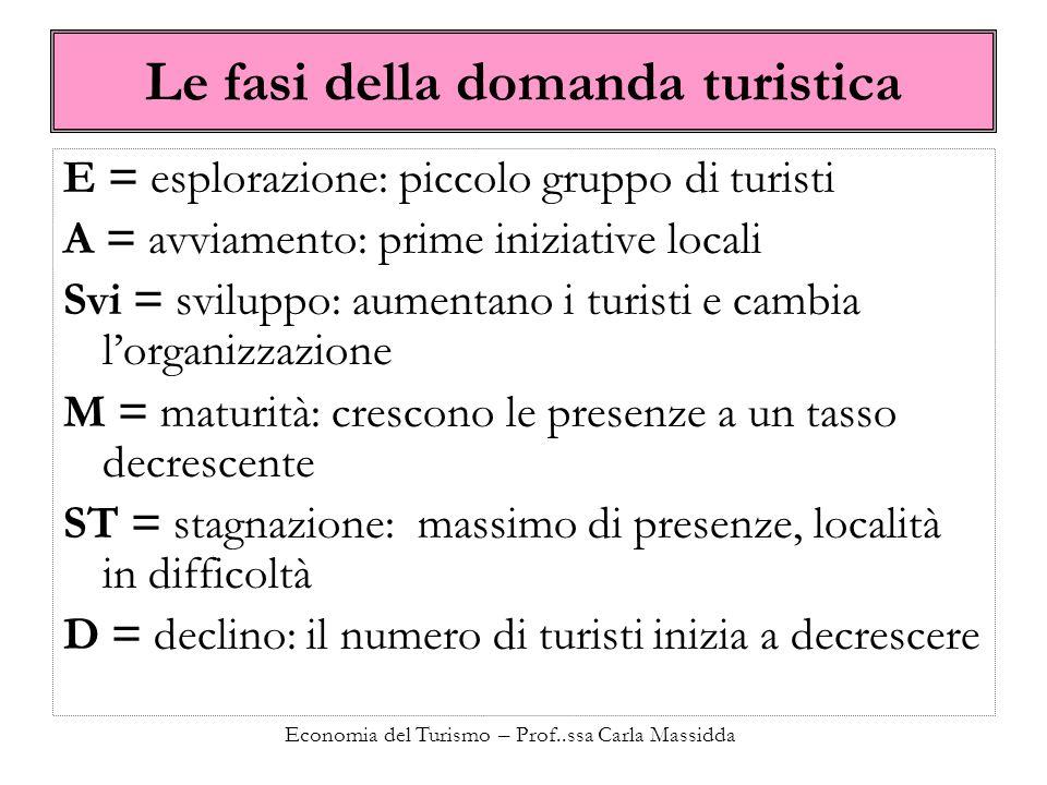 Le fasi della domanda turistica