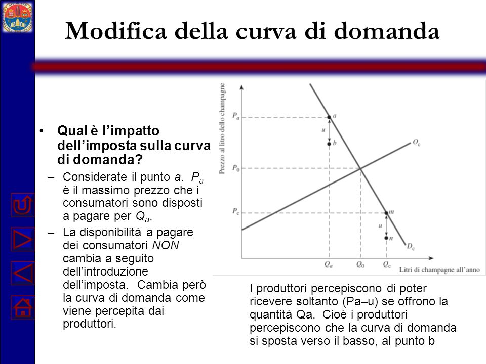 Modifica della curva di domanda