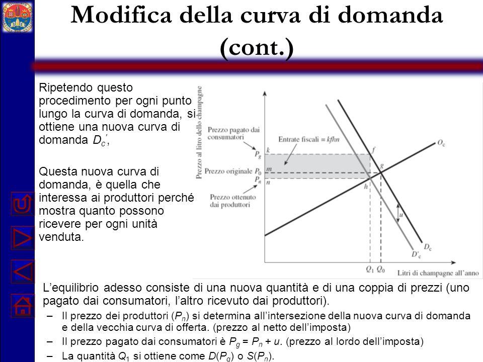 Modifica della curva di domanda (cont.)