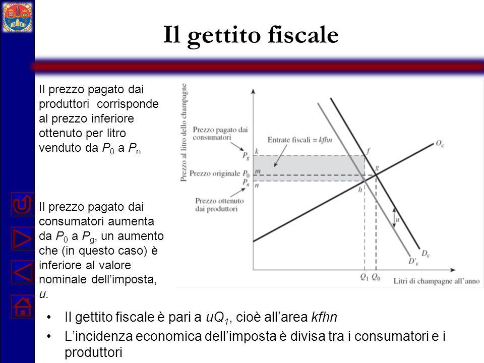 Il gettito fiscale Il gettito fiscale è pari a uQ1, cioè all'area kfhn