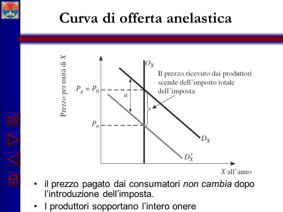 Curva di offerta anelastica