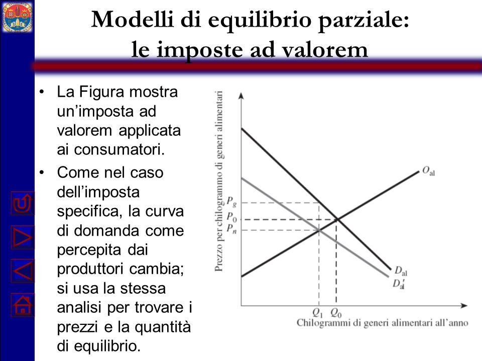 Modelli di equilibrio parziale: le imposte ad valorem