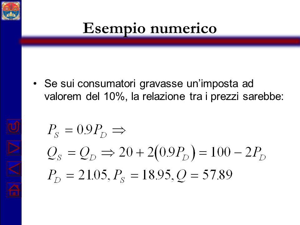 Esempio numerico Se sui consumatori gravasse un'imposta ad valorem del 10%, la relazione tra i prezzi sarebbe: