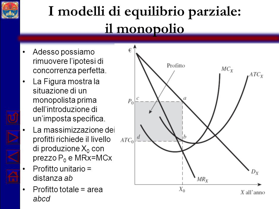 I modelli di equilibrio parziale: il monopolio