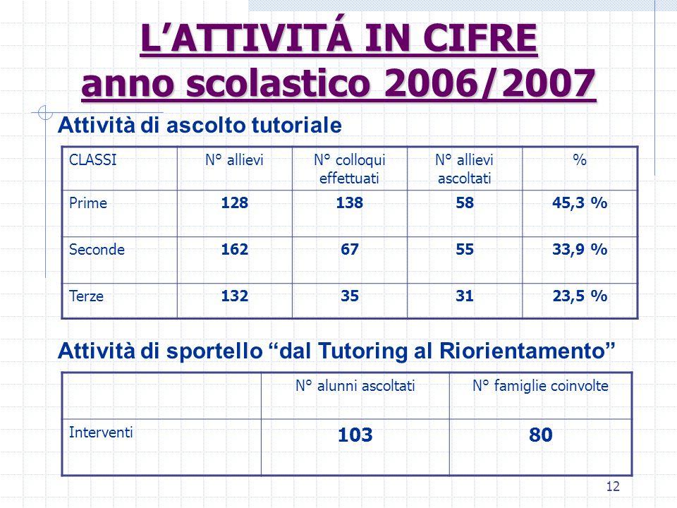 L'ATTIVITÁ IN CIFRE anno scolastico 2006/2007