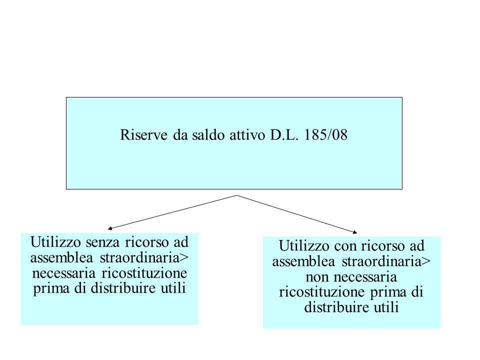 Riserve da saldo attivo D.L. 185/08