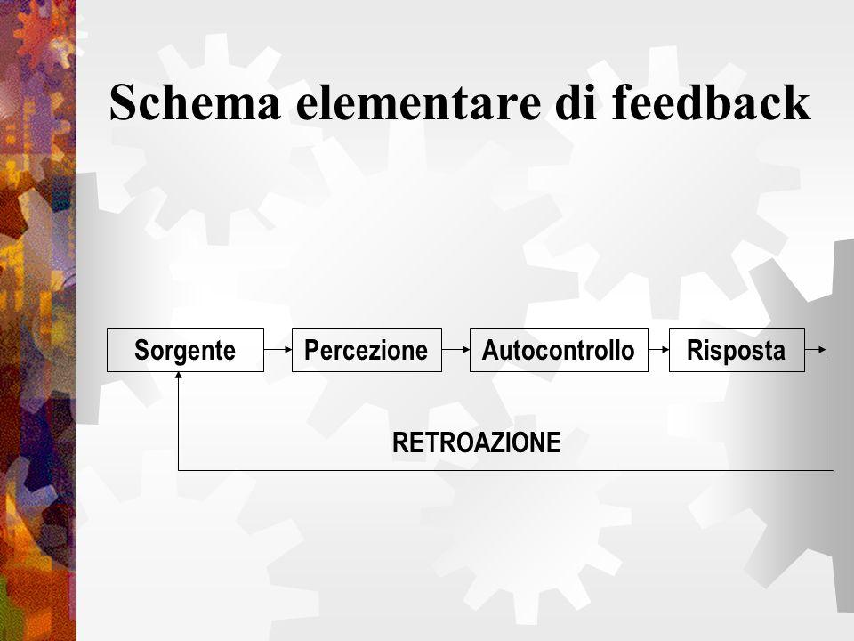 Schema elementare di feedback