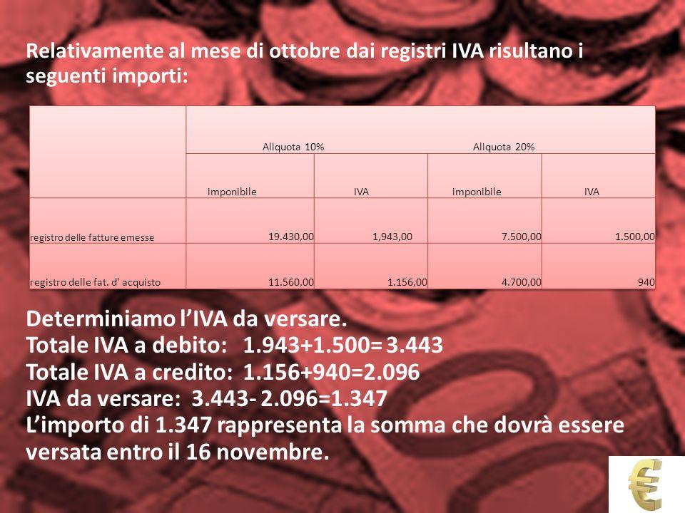 Determiniamo l'IVA da versare. Totale IVA a debito: 1.943+1.500= 3.443