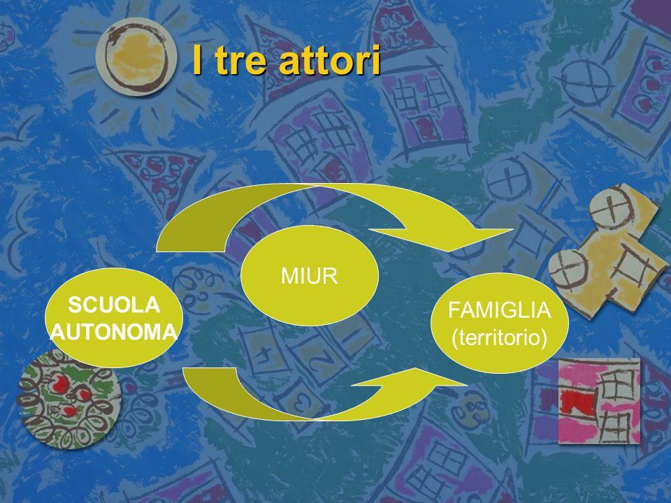 I tre attori MIUR SCUOLA AUTONOMA FAMIGLIA (territorio)