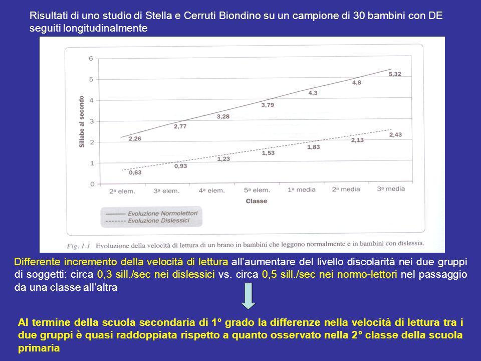 Risultati di uno studio di Stella e Cerruti Biondino su un campione di 30 bambini con DE seguiti longitudinalmente