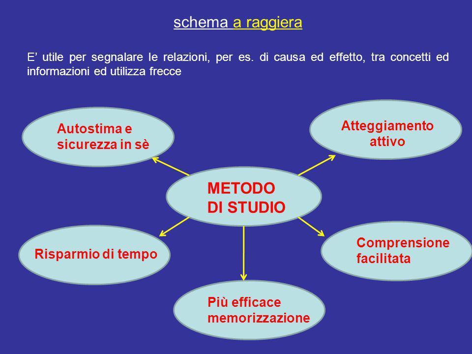 schema a raggiera METODO DI STUDIO Atteggiamento attivo