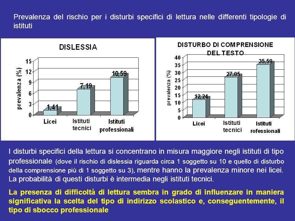 Prevalenza del rischio per i disturbi specifici di lettura nelle differenti tipologie di istituti