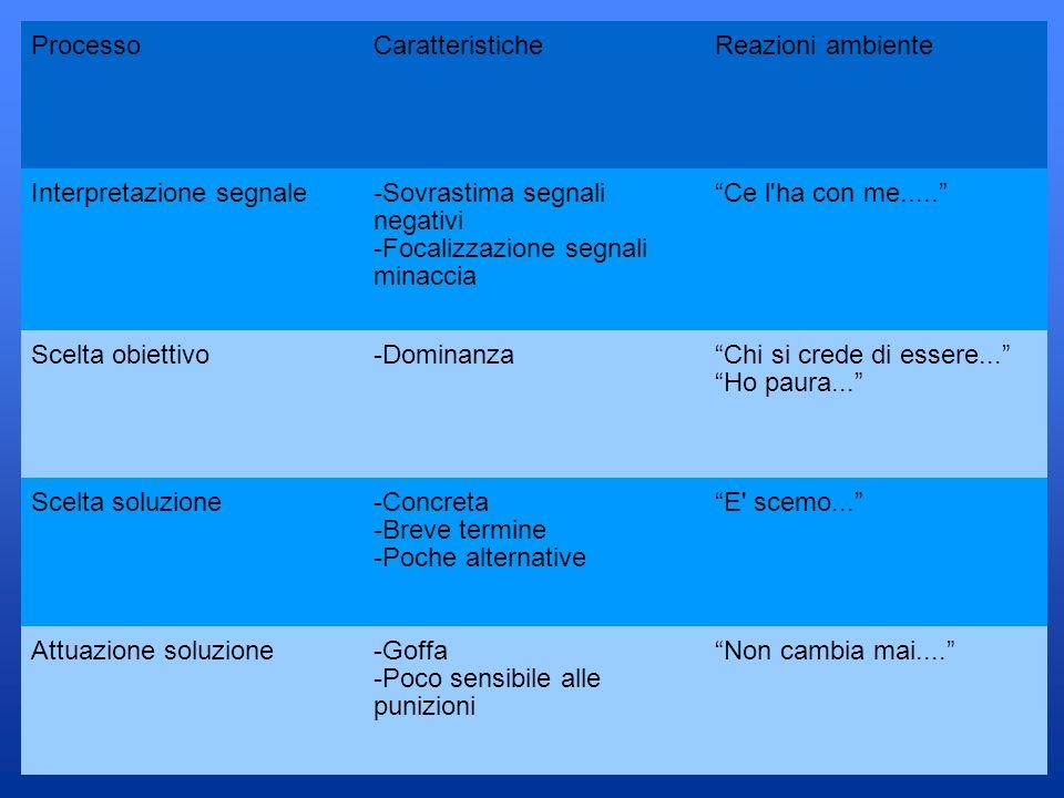 Processo Caratteristiche. Reazioni ambiente. Interpretazione segnale. -Sovrastima segnali negativi.