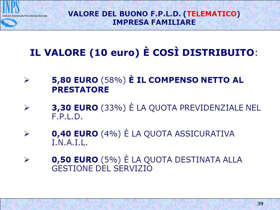 VALORE DEL BUONO F.P.L.D. (TELEMATICO) IMPRESA FAMILIARE