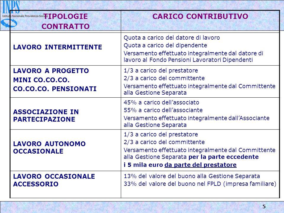 TIPOLOGIE CONTRATTO CARICO CONTRIBUTIVO