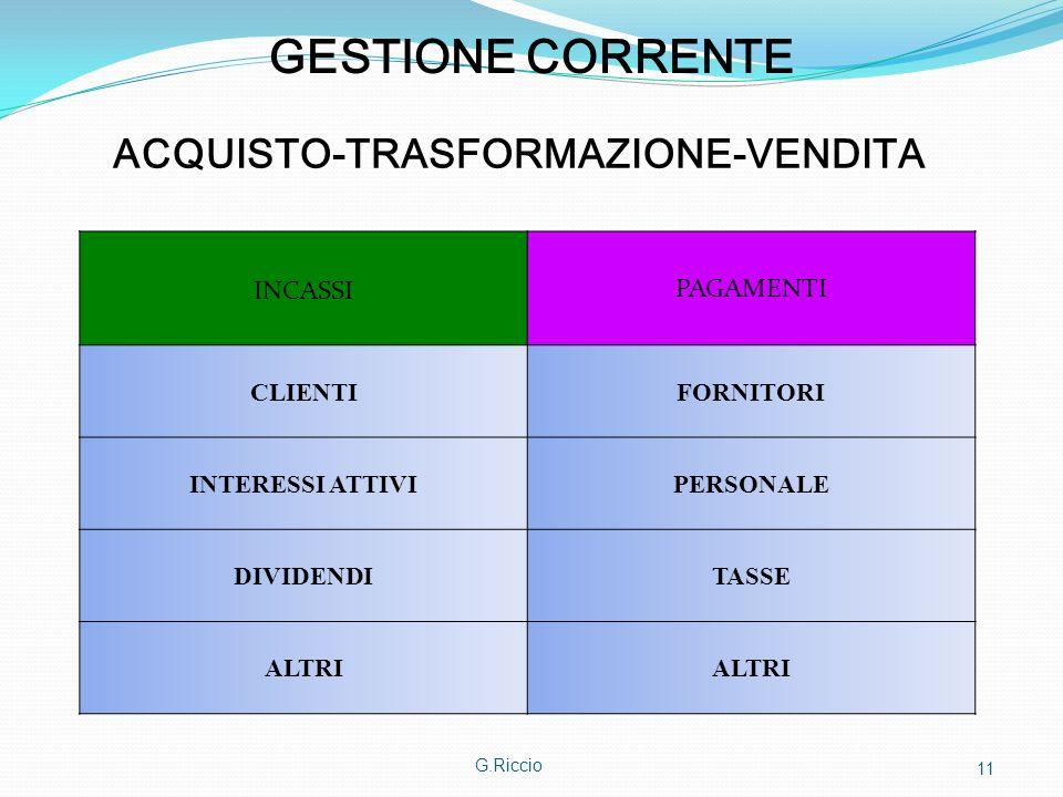 ACQUISTO-TRASFORMAZIONE-VENDITA