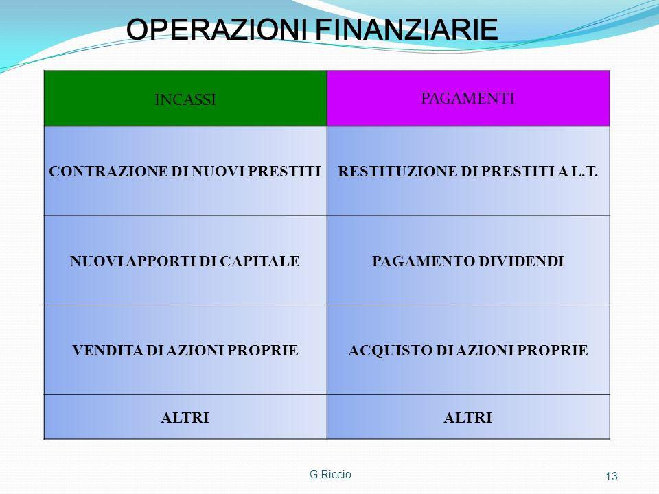 OPERAZIONI FINANZIARIE