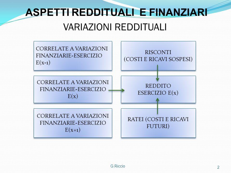 ASPETTI REDDITUALI E FINANZIARI VARIAZIONI REDDITUALI
