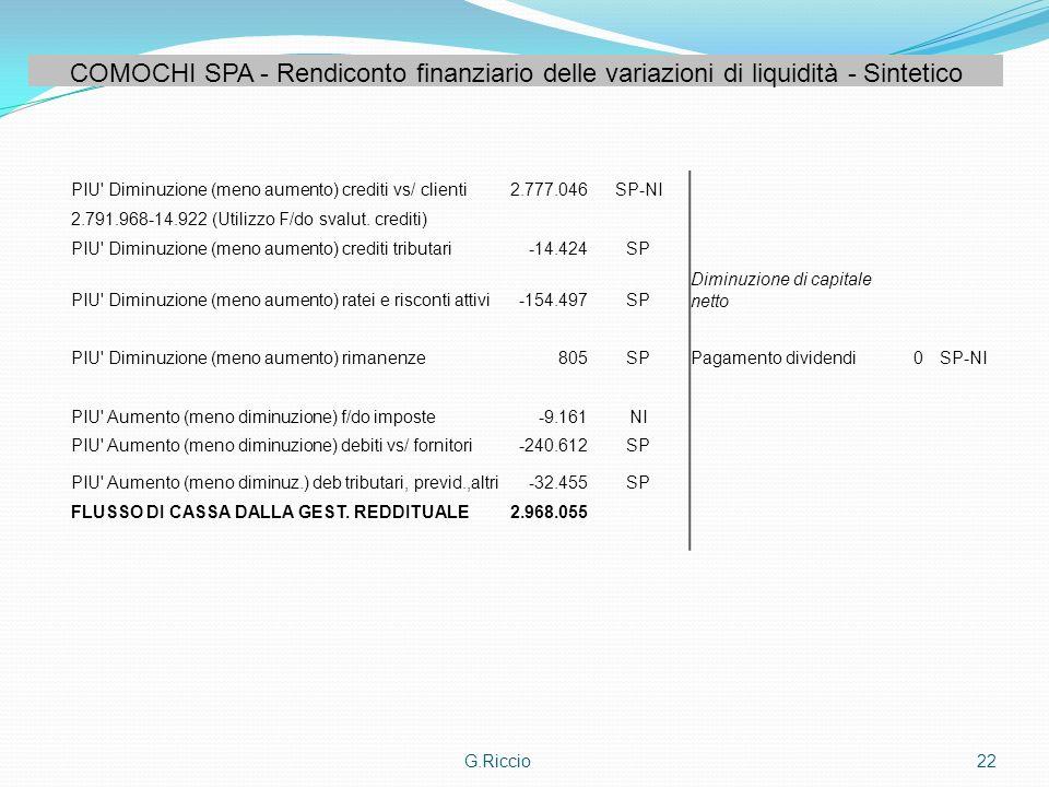 COMOCHI SPA - Rendiconto finanziario delle variazioni di liquidità - Sintetico