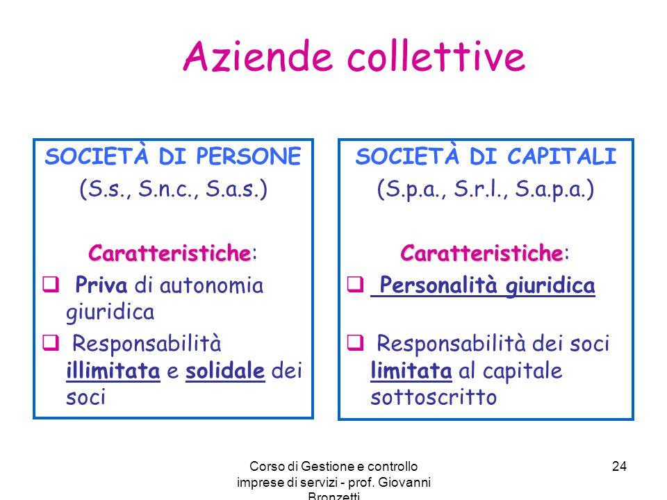 Aziende collettive SOCIETÀ DI PERSONE (S.s., S.n.c., S.a.s.)