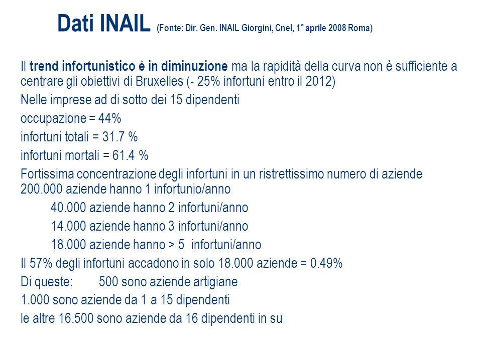 Dati INAIL (Fonte: Dir. Gen. INAIL Giorgini, Cnel, 1° aprile 2008 Roma)
