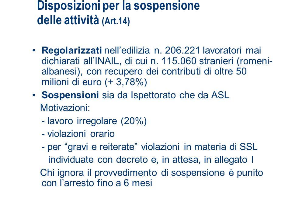 Disposizioni per la sospensione delle attività (Art.14)