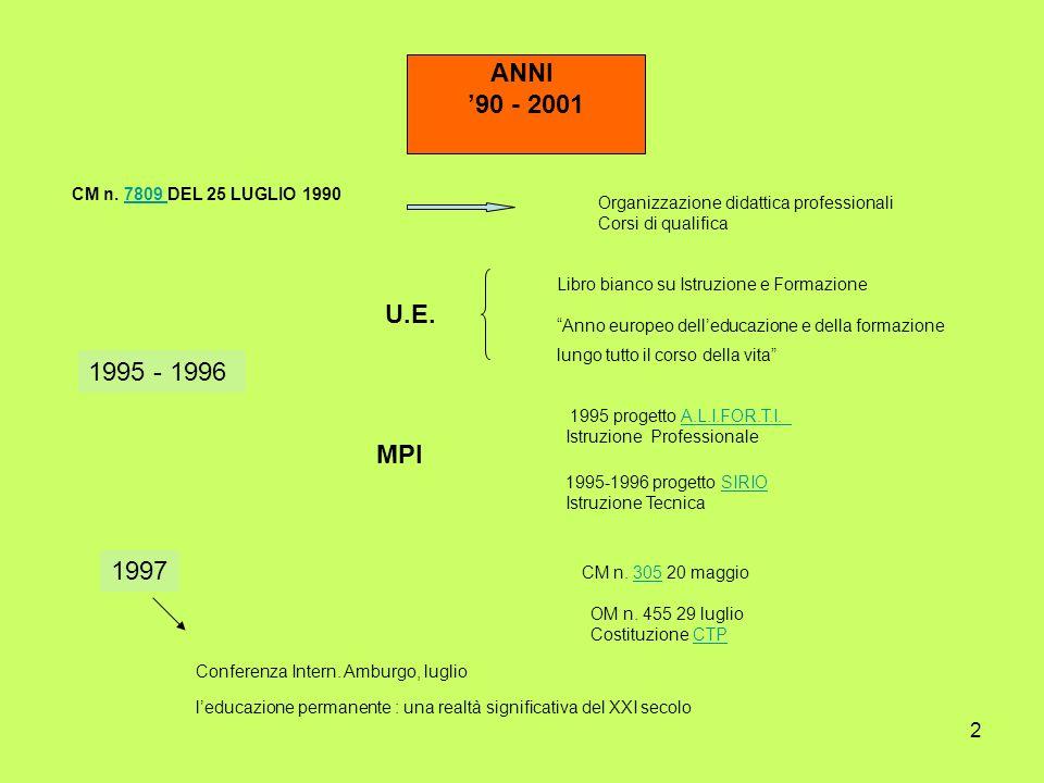 ANNI '90 - 2001. CM n. 7809 DEL 25 LUGLIO 1990. Organizzazione didattica professionali. Corsi di qualifica.