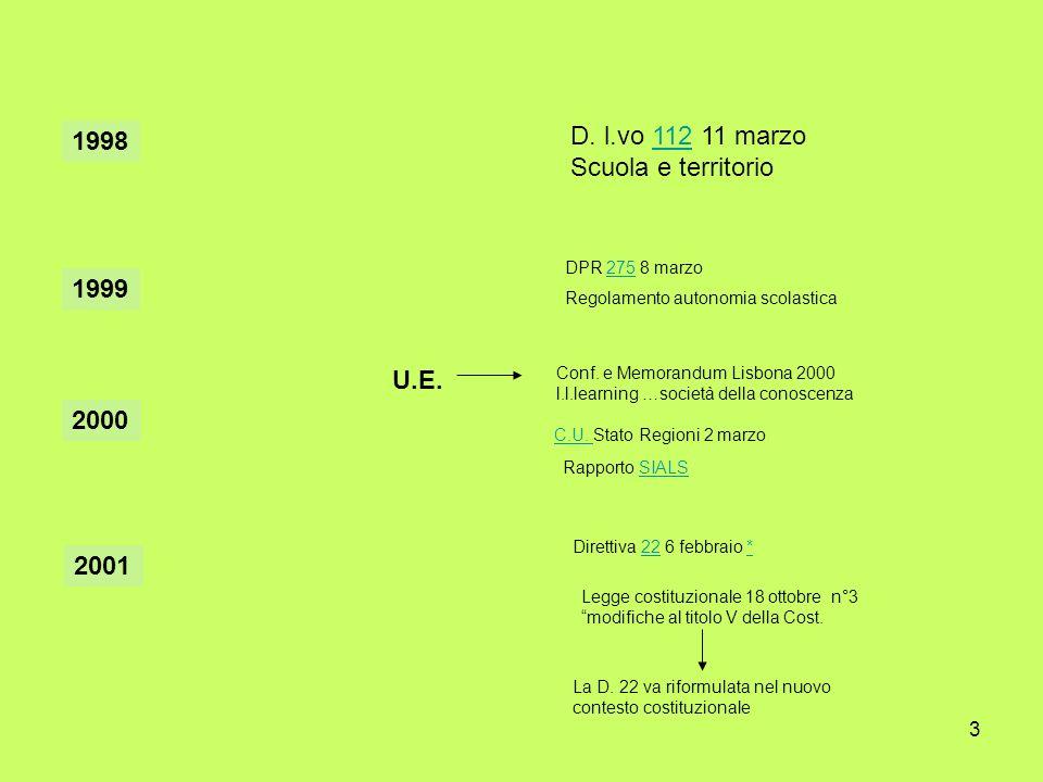 D. l.vo 112 11 marzo 1998 Scuola e territorio 1999 U.E. 2000 2001