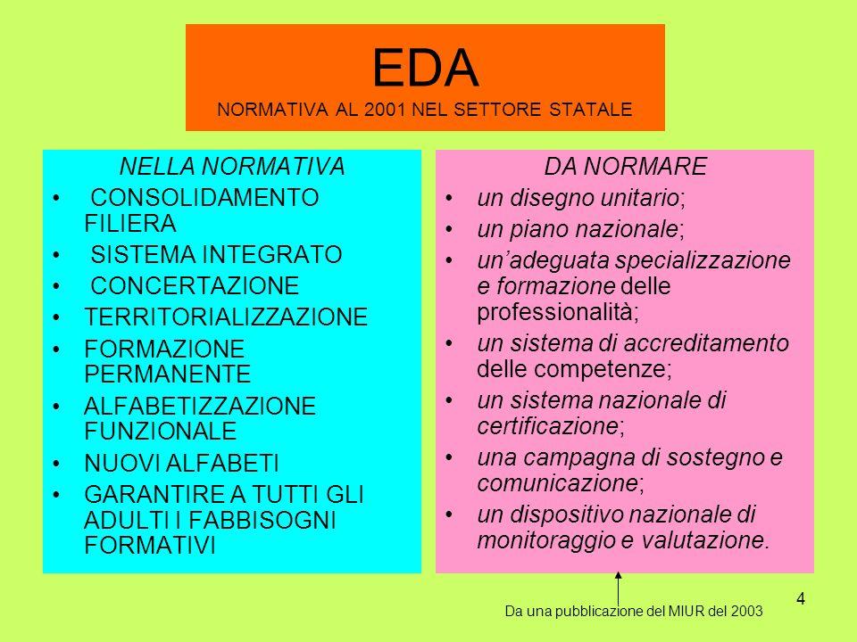 EDA NORMATIVA AL 2001 NEL SETTORE STATALE