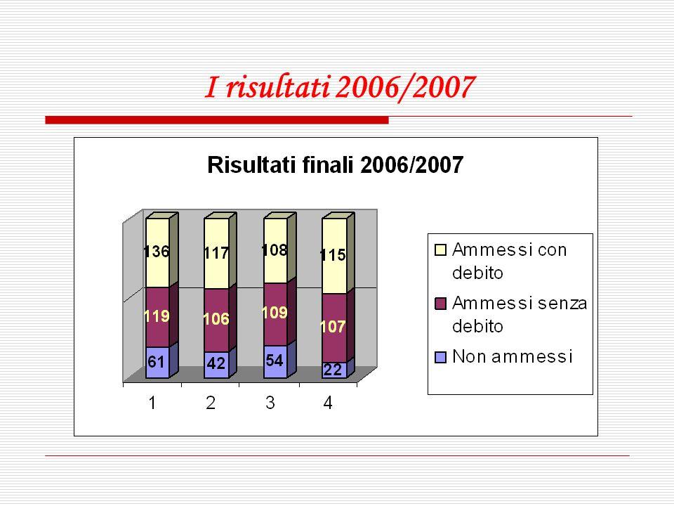 I risultati 2006/2007